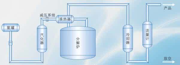 氨分解工艺流程1.jpg